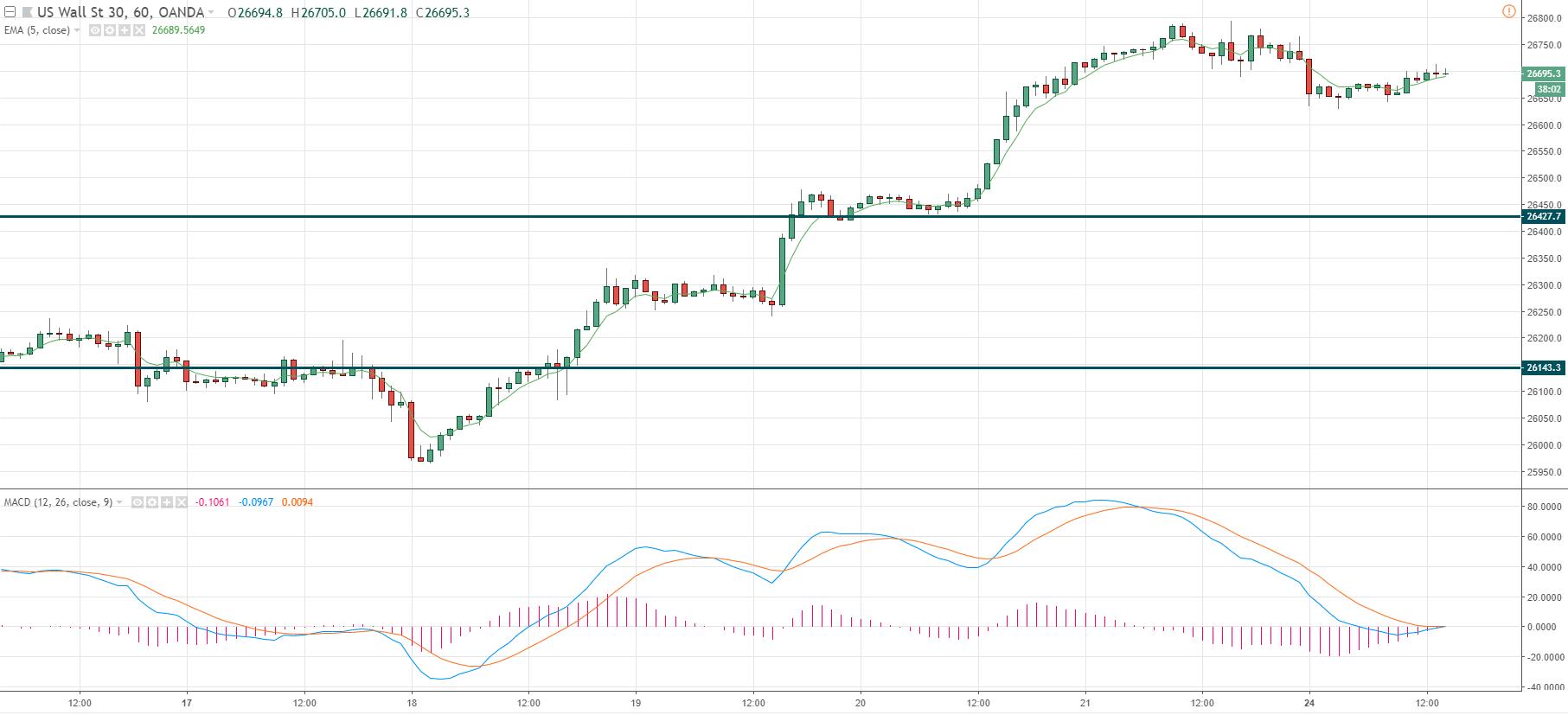 Representa el precio del mercado Dow Jones