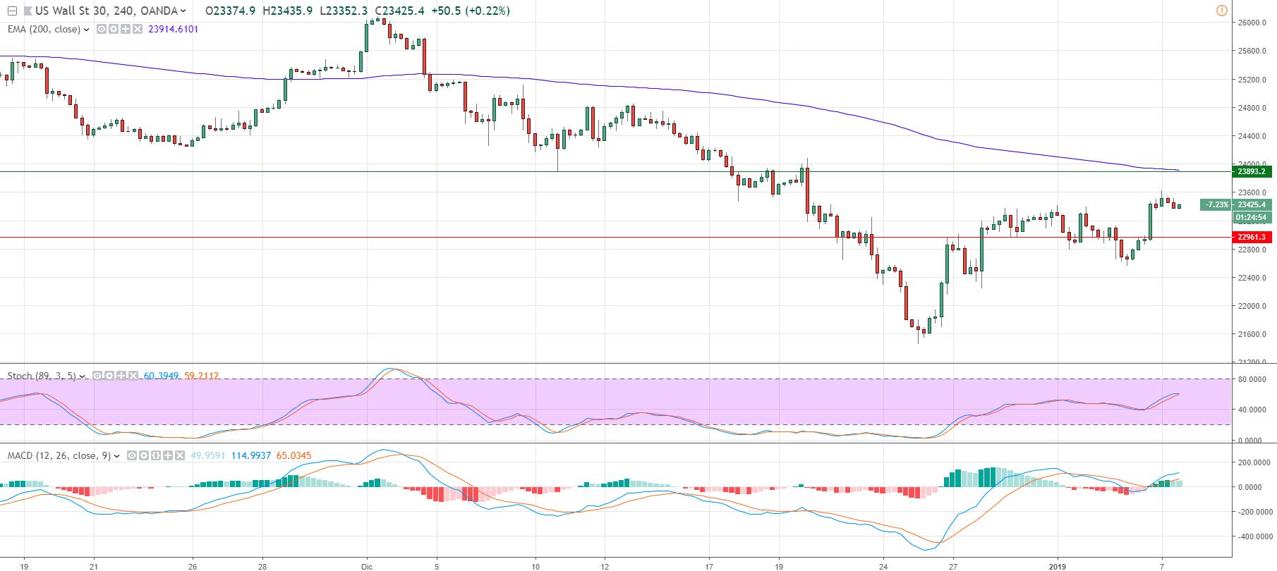 Representa el precio del indice Dow Jones.