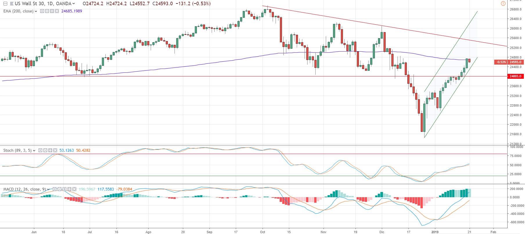 Representa el indice Dow Jones.