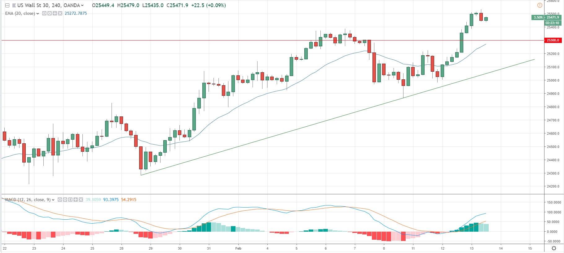 Representa el precio del Dow Jones.