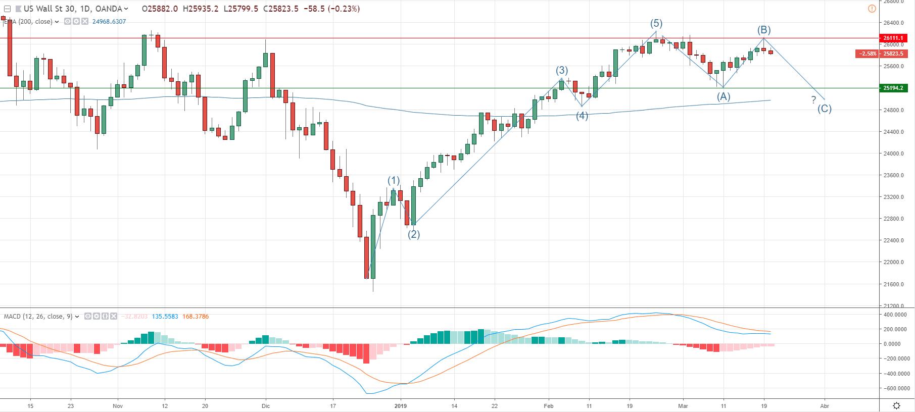 Cotización del indice Dow Jones.
