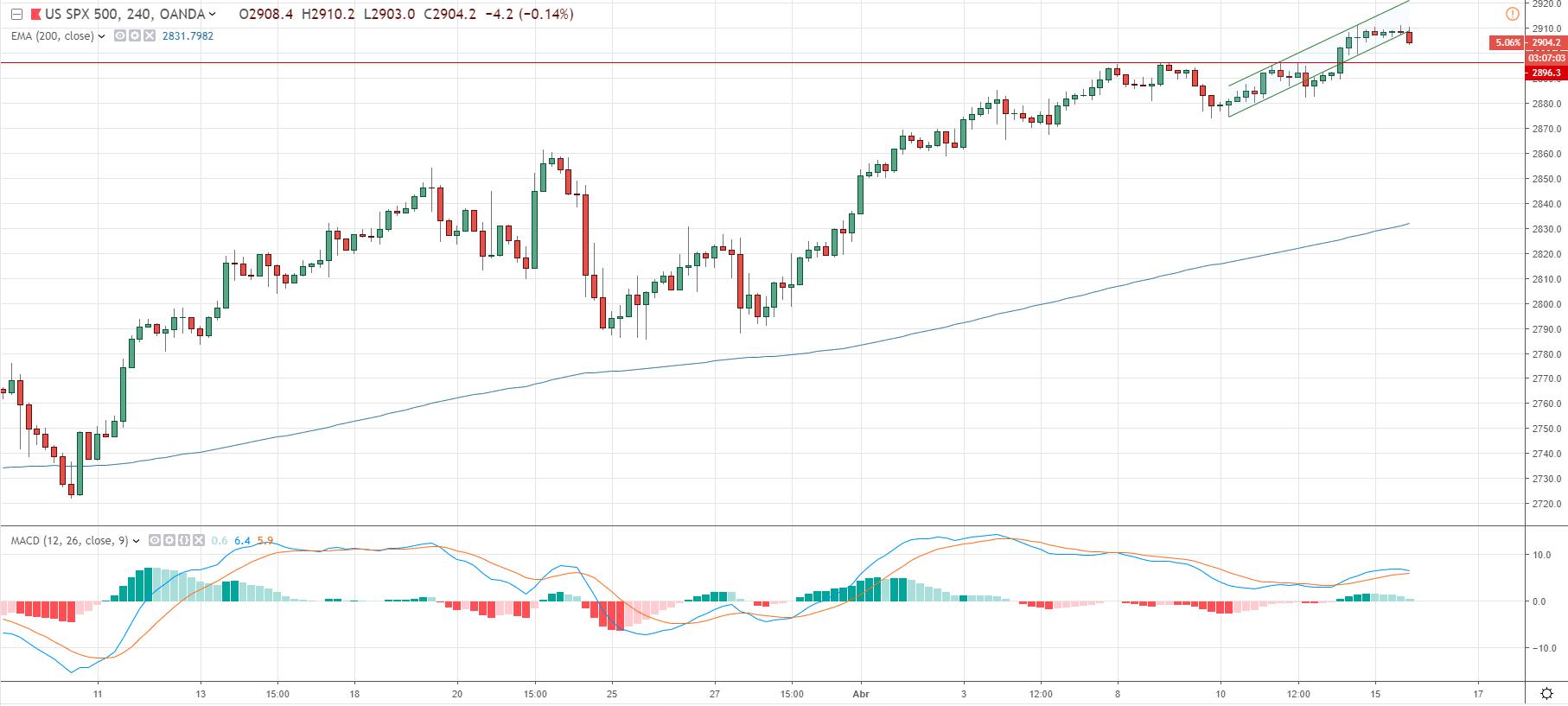 Cotización del indice sp500.