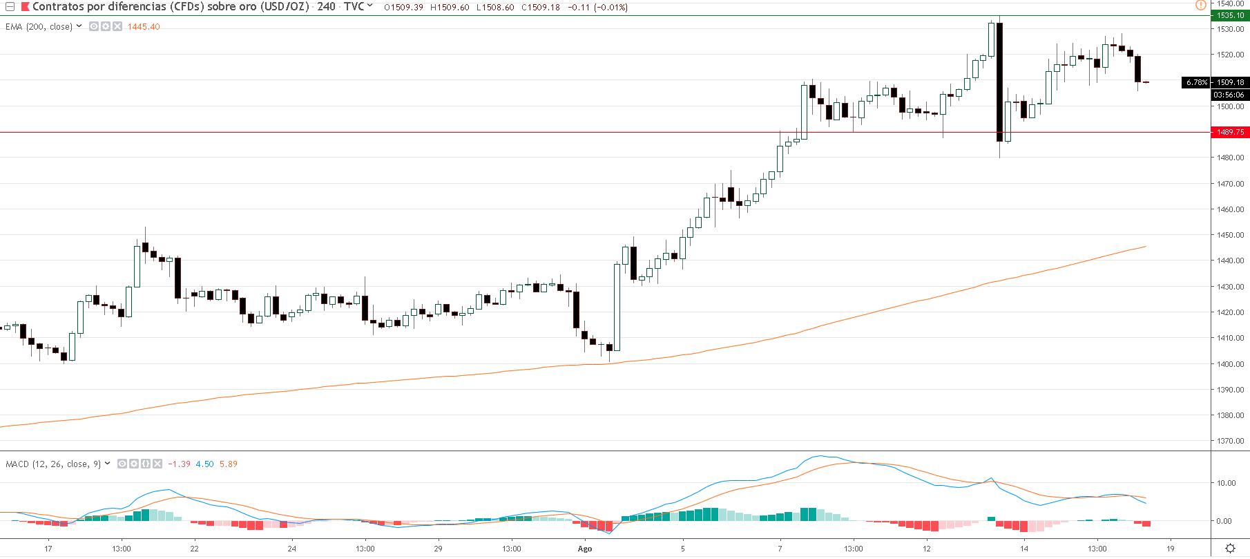 Representa el precio del oro.