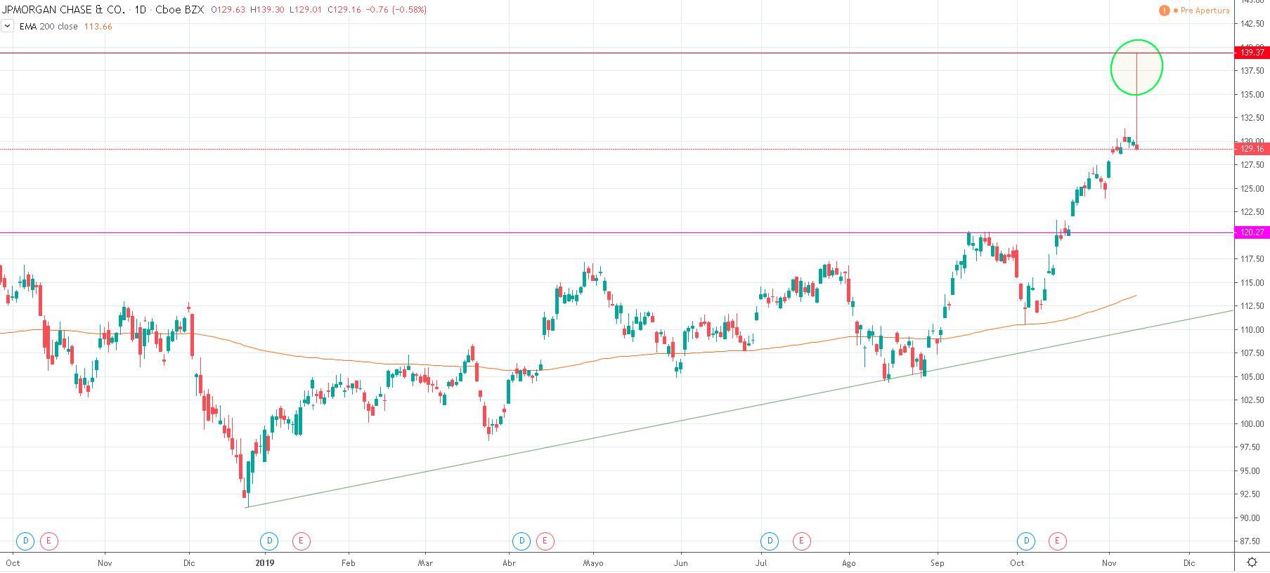 Cotización de la acción de JPM.