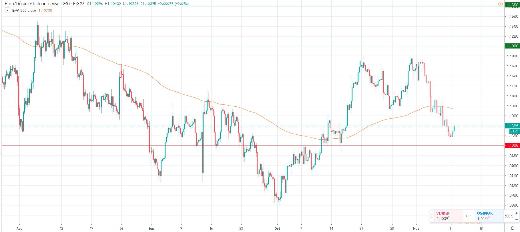Cotización del EUR/USD.