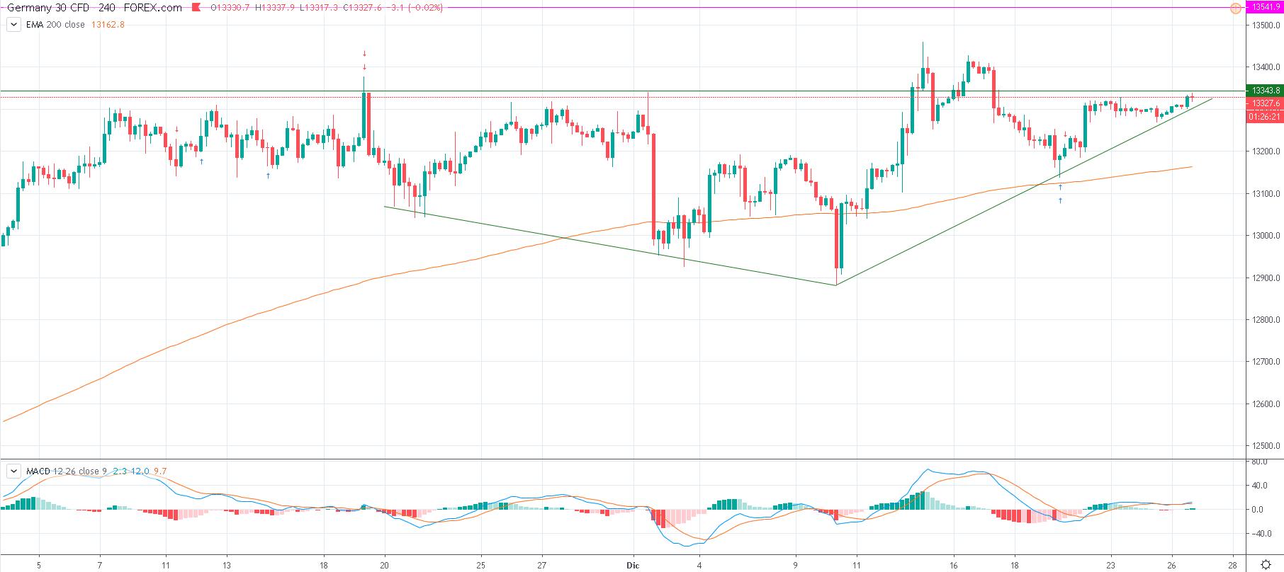 Representa el indice dax30